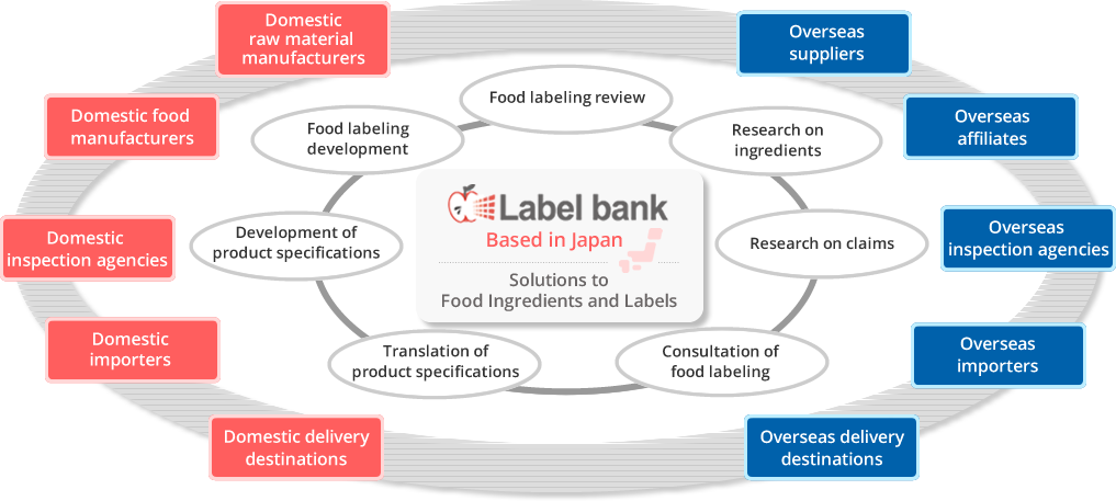 Conceptual diagram of Label bank services